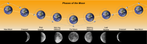 Phases_of_the_Moon